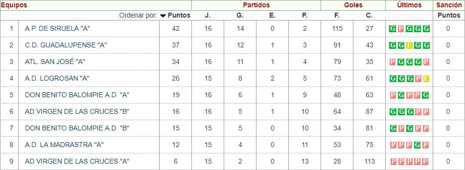 Clasificación Cadete Temporada 2018-2019